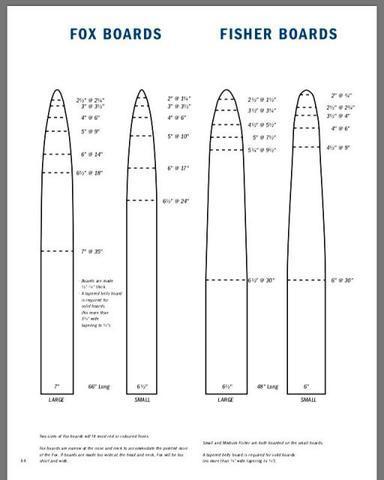 Muskrat Fur Stretcher Pattern